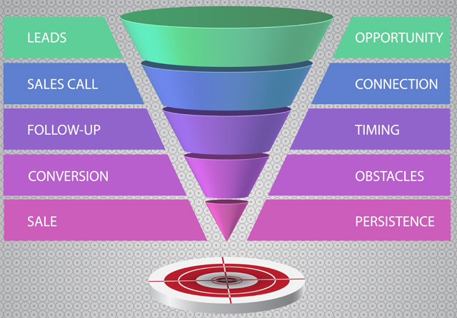 example of a typical marketing funnel